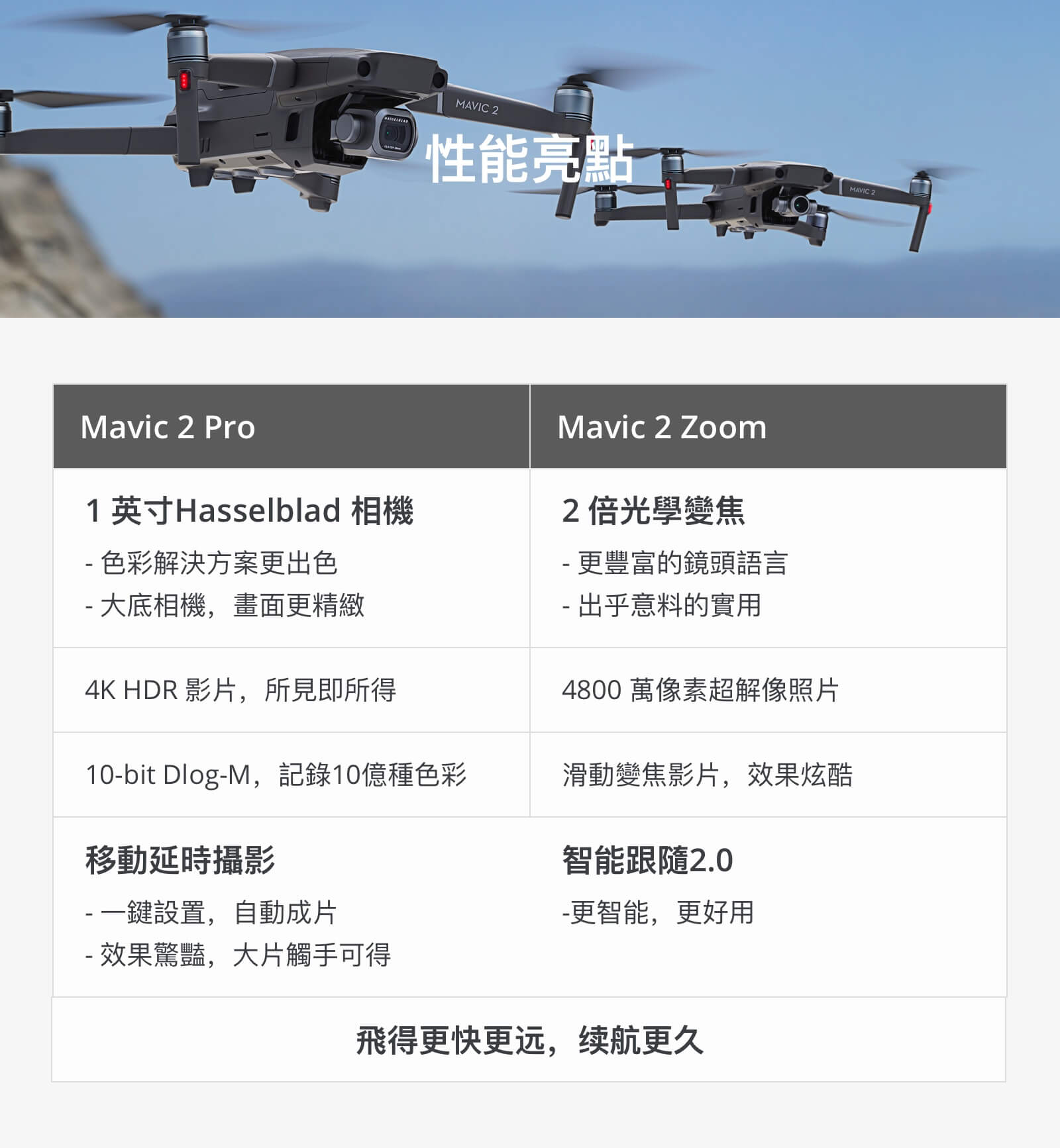 mavic 2 zoom 變焦版 26 1